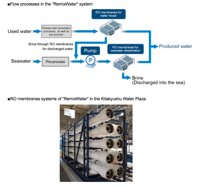 "Commencement of the Demonstration Project for ""RemixWater"", Seawater Desalination and Water Reuse Integrated System in the Republic of South Africa"