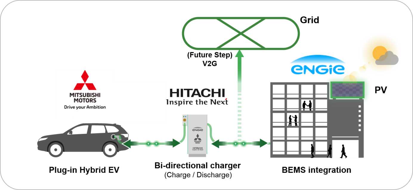 Hitachi Mitsubishi Motors And Engie Explore Using Electric Car Charger Diagram Pr